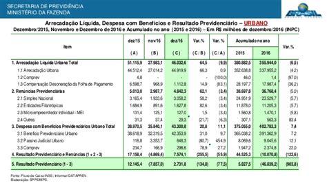 cdula c previdncia 2016 apresenta 231 227 o resultado do regime geral de previd 234 ncia
