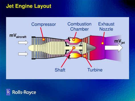 layout engine vs javascript engine ppt the rolls royce trent engine powerpoint presentation