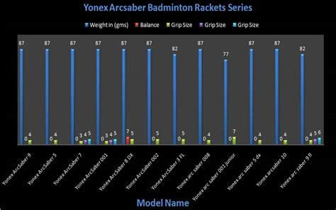Raket Badminton Yonex Arcsaber Omega Original yonex nanospeed related keywords yonex nanospeed