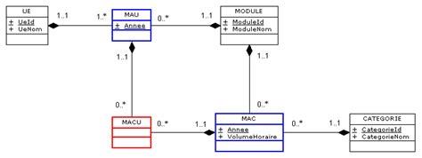 diagramme de classe composition mcd projet suivi de notes absences d 233 l 232 ves