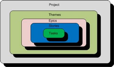 themes epics and stories plannow technologies blog