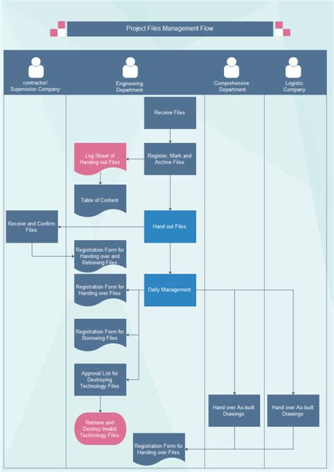 project management flow template project file management flowchart free project file