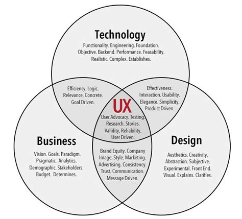 design management experience user experience design is the liaison between the three