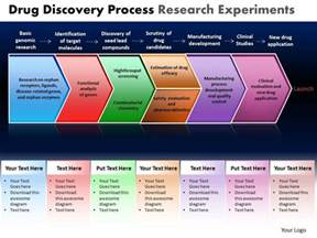 drug discovery process research experiments powerpoint