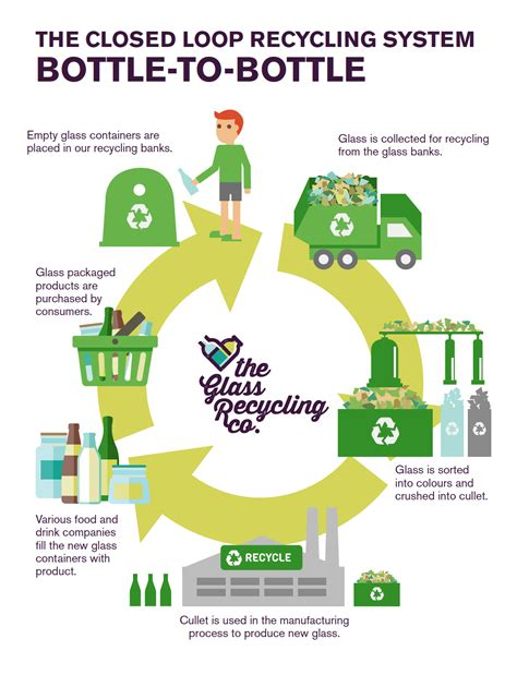 glass recycling process diagram recycling in south africa closed loop recycling the