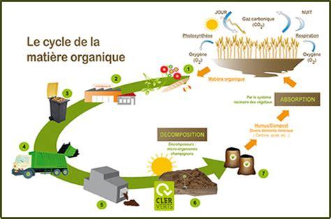 énergie Primaire Définition 5483 by Composterie Cler Verts Le Compostage Belesta Lauragais