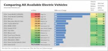 Electric Vehicle Driving Range Comparison What To Consider Before Buying An Electric Car