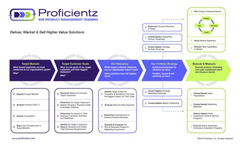 product management tools and templates proficientz
