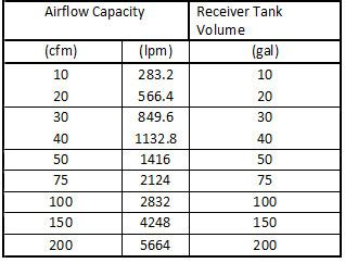 sizing  air receiver tank vmac