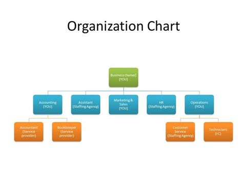 Search Business 25 Best Ideas About Business Organizational Structure On Organizational