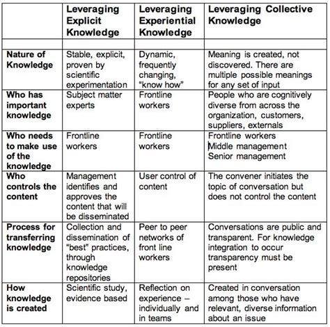 instructional design knowledge management the 25 best knowledge management ideas on pinterest