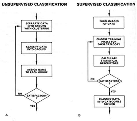 pattern classification steps remote sensing ces