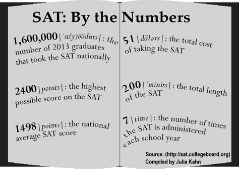 Sat Vocabulary Section by Torch College Board Defines New Sat Changes