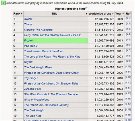 Top Ten Box Office by Opinions On List Of Highest Grossing