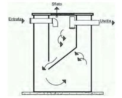 schema vasca imhoff acque reflue panoramica sulle tipologie di impianti di