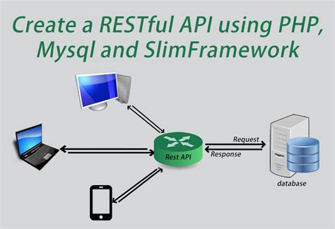 tutorial php api create a restful api using php my sql and slim framework