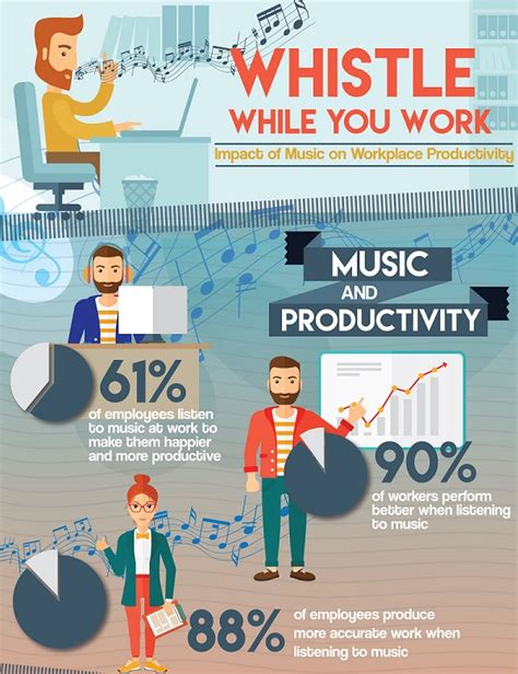 Product Design Effect On Productivity   infographic the impact of music on workplace productivity