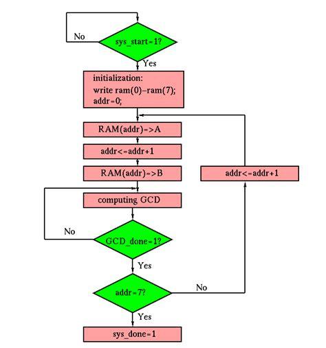 diagram common division block diagram flow chart wiring diagram with description