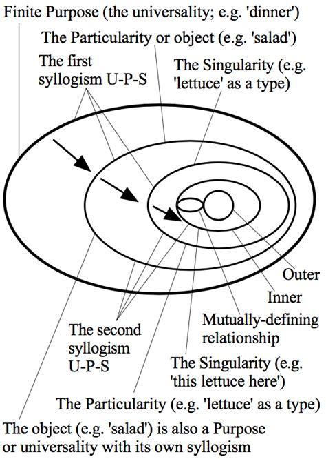 hegel dialectic hegel s dialectics stanford encyclopedia of philosophy