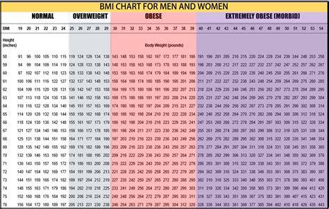 bmi table for men formula to calculate bmi healthstatus