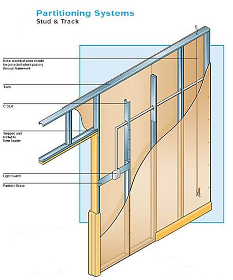 Metal Stud Wall Section by C Section Metal Studs And Track