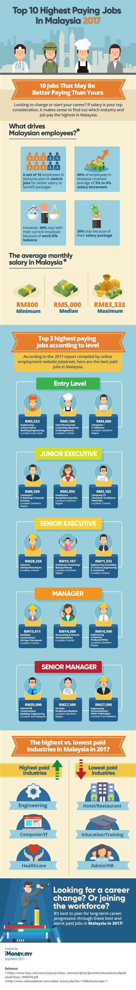 best paying jobs top 10 highest paying jobs in malaysia 2017