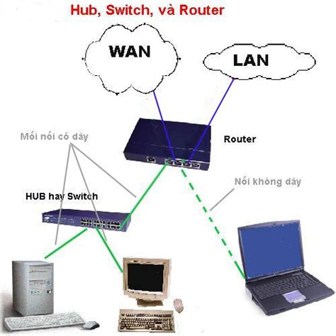 Switch Hub Router Tập Tin Hub Switch Router Jpg Tiếng Việt