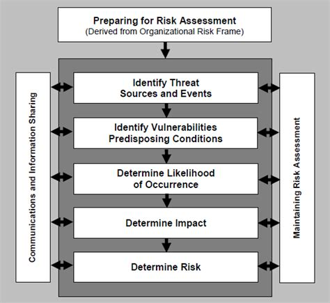 hipaa risk assessment template what constitutes a legitimate hipaa risk analysis