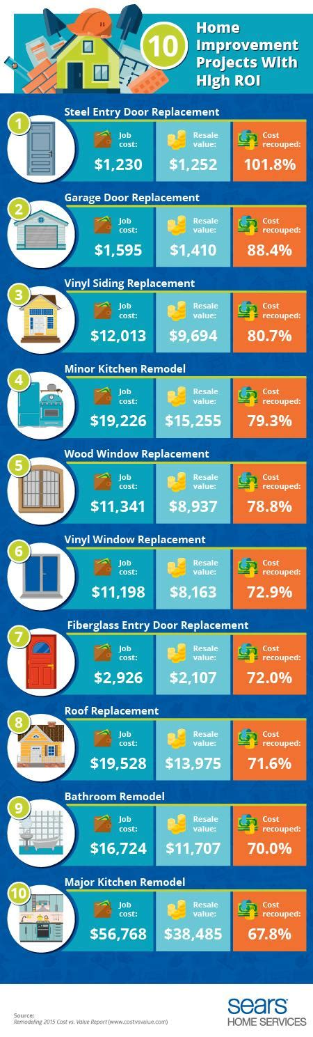 home improvements with high return on investment