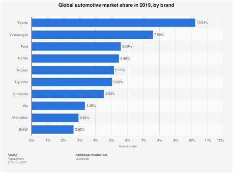 automobile market share worldwide key manufacturers