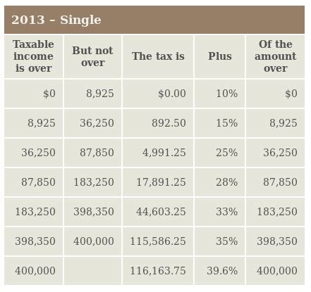 united states how does the us federal income tax system