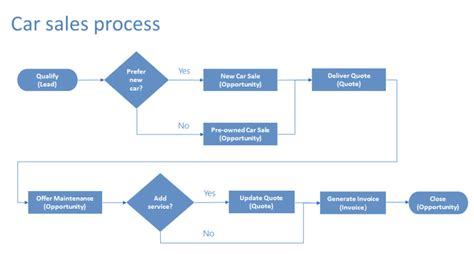 business process flow diagram exles enhance business process flows with branching with