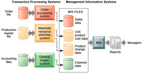 diagram of management information system chapter 2