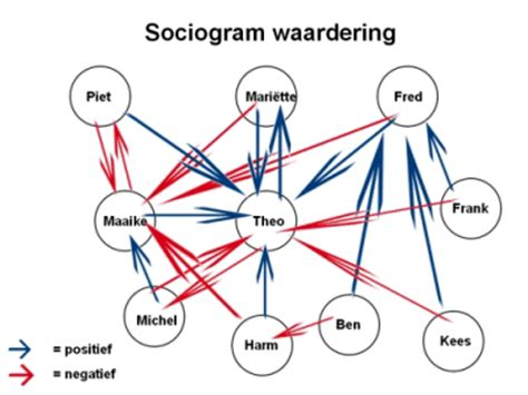 sociogram template grouping students mind42