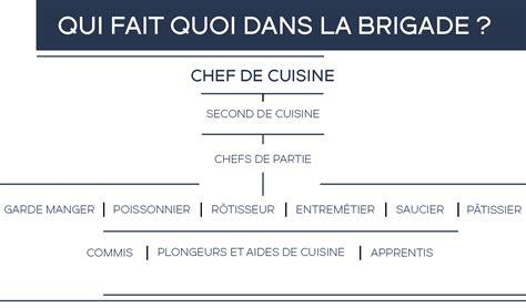 fiche m騁ier commis de cuisine p 194 tisserie chocolaterie archives the go 251 t