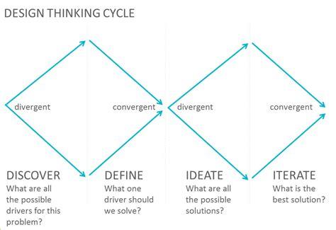 design thinking diverge converge convergent divergent thinking www pixshark com images