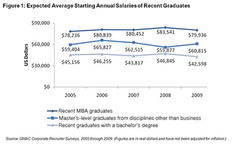 Is Mba Worth The Debt by The Value Of The Mba Goes Beyond Financial Reward