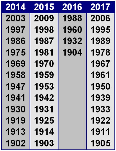 Year By Year Calendar Calender Years Pertamini Co
