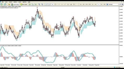 swing trading indicator swing trading indicator for metatrader mt4 mt5 funnydog tv