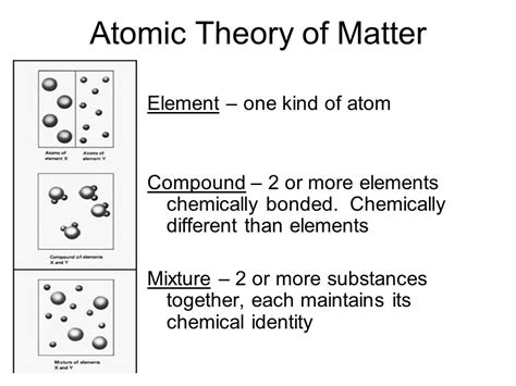 element matter atoms molecules and ions ppt