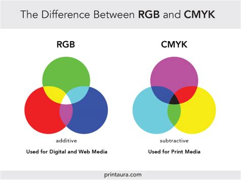 cmyk spectrum color theory brief guide for designers tubik studio