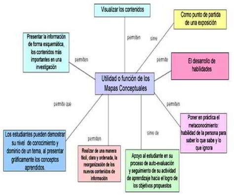 conceptos de finanzas ii mapas conceptuales o mapas mentales gestiopolis