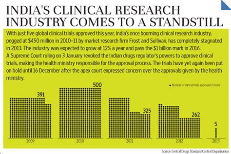 Mba In Clinical Research Management In India by India S Clinical Research Industry Comes To A Standstill