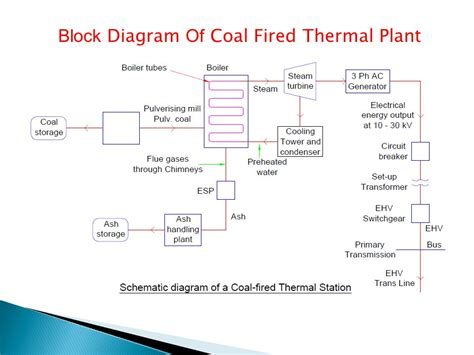 thermal power plant circuit diagram schematic diagram of coal based thermal power plant