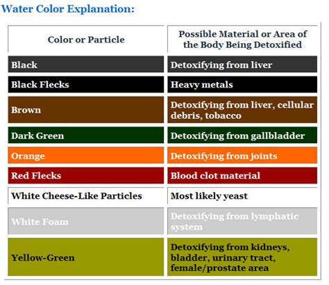 Ion Cleanse Foot Detox Color Chart by Ionic Foot Bath Detox
