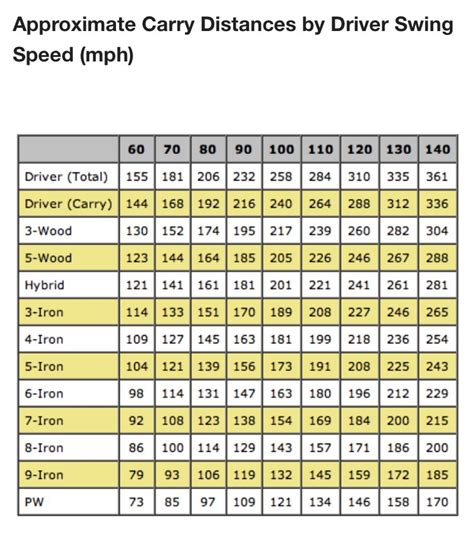 95 mph swing speed shaft ขนาดต างๆของไม กอร ฟ