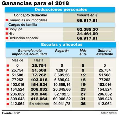 escala y deducciones personales ganancias 2015 deducciones personales y cargas de familia ganancias 2015