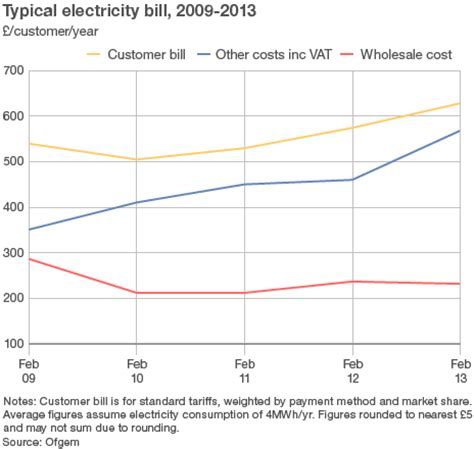 increasing reliance on gas could lead to electricity bill