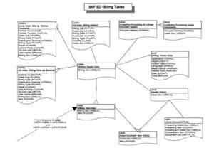 sap sales and distribution relationship table health