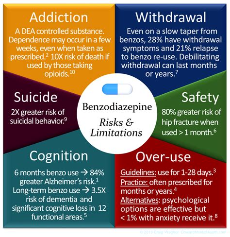 Detox Protocol For Benzodiazepines And Nih by 8 Years Of Mental Health Research Distilled To 4